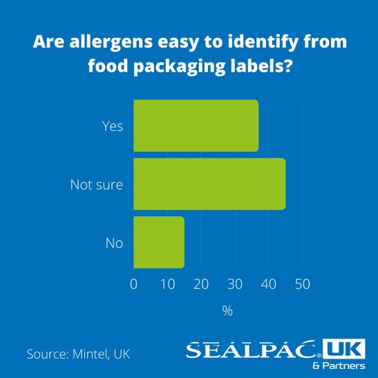 Allergy Info infographic