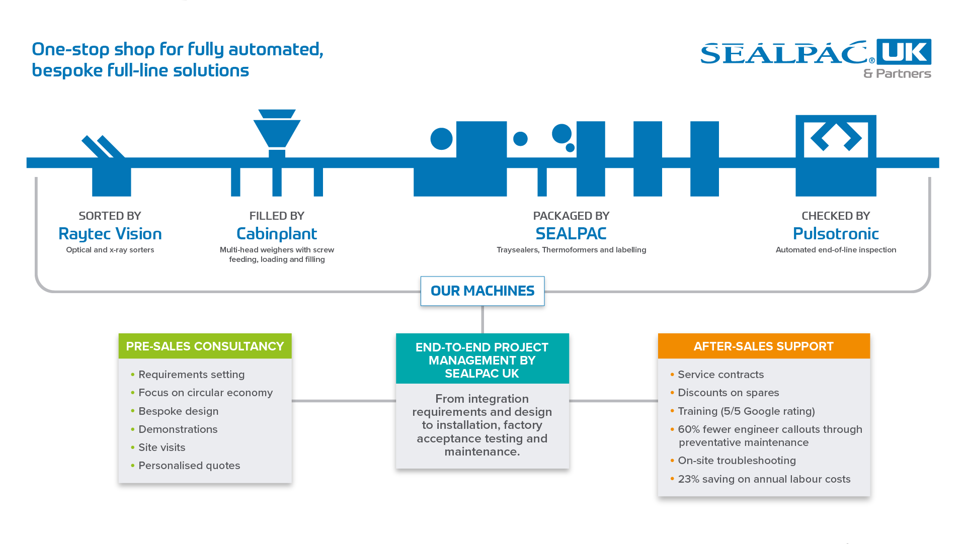 Asset | Full Line Solutions | Sealpac Capability Graphic, Sept 2020, PNG