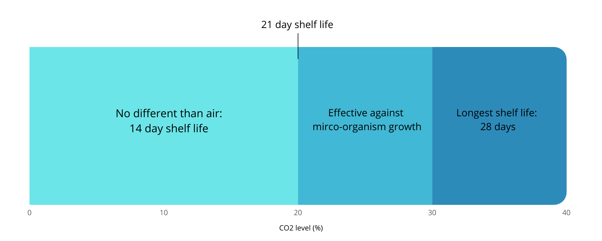 CO2 levels in packaging