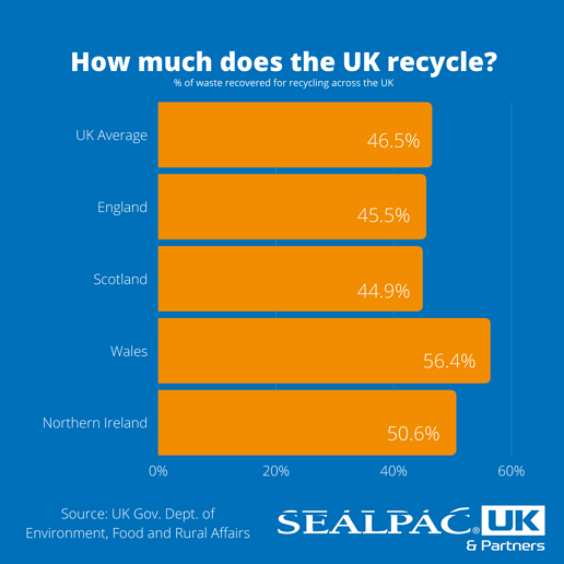 How much does the UK recycle-1