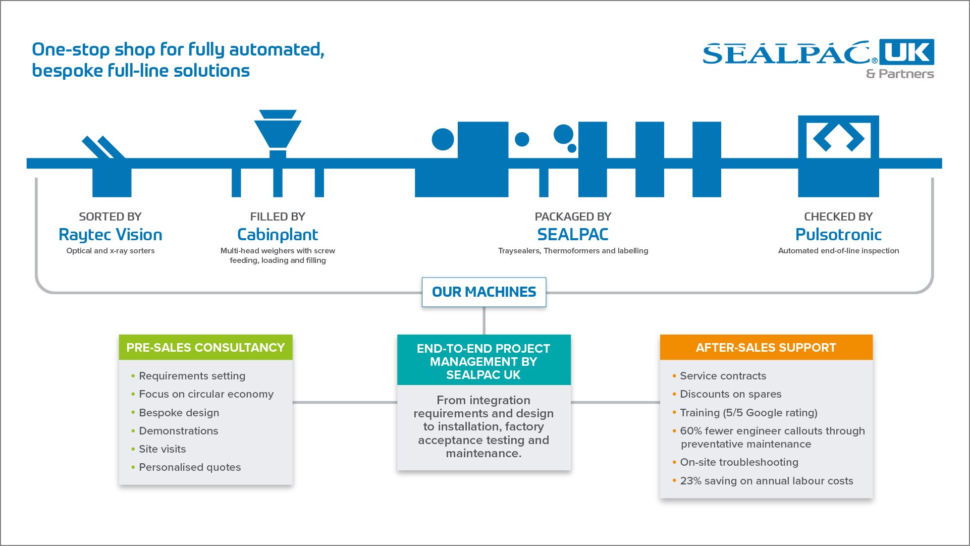 sealpac-automated-full-line-solutions