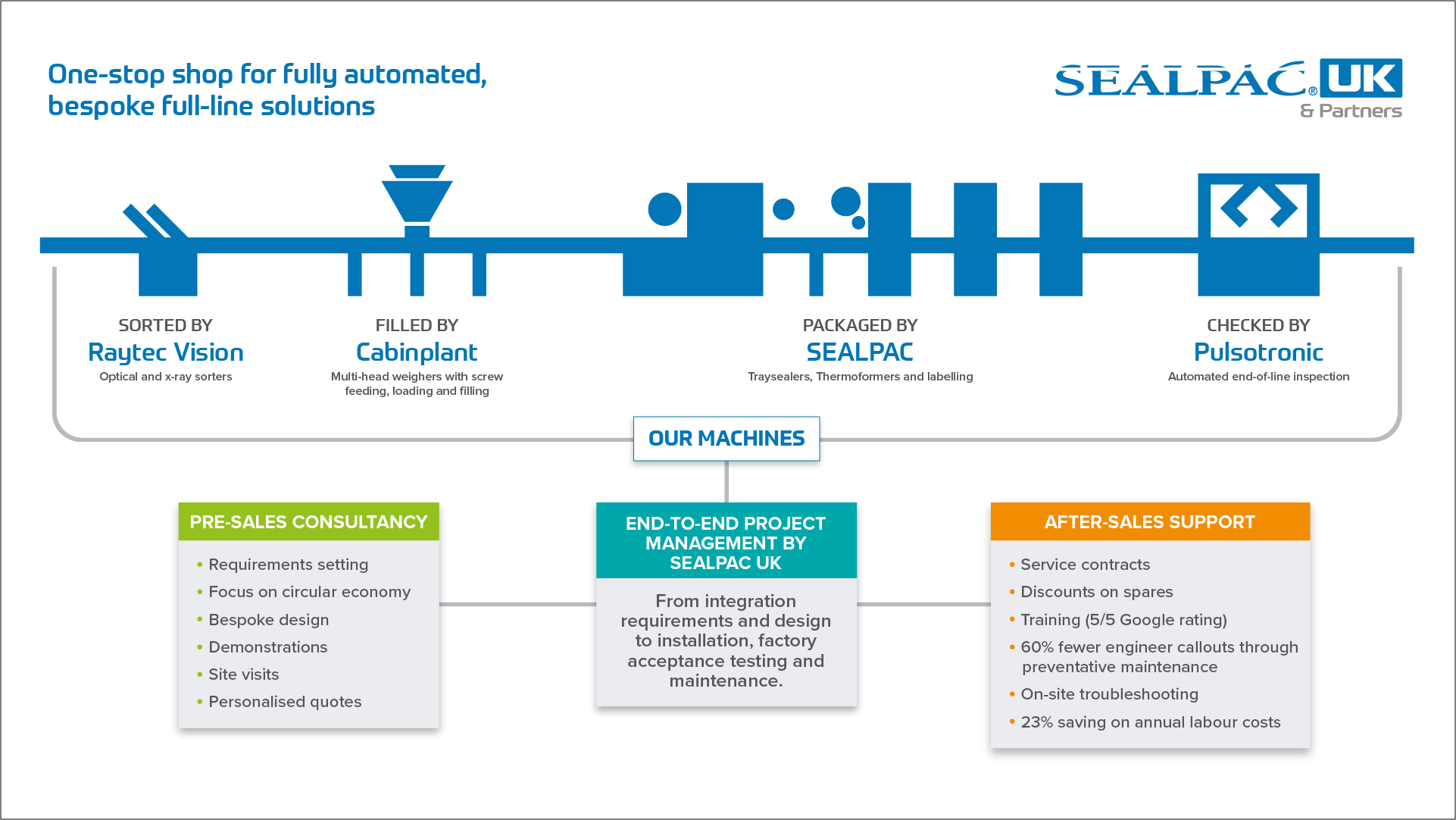 sealpac automated full-line solutions
