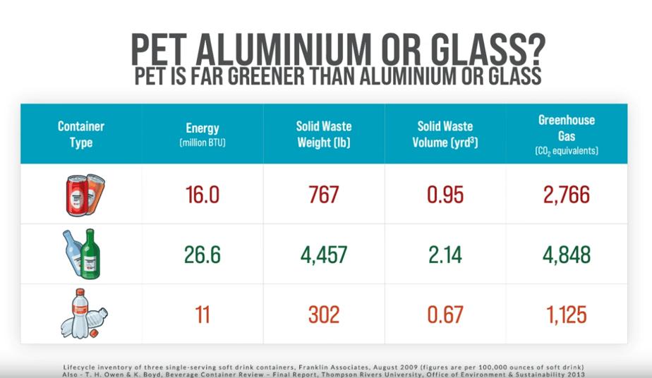 PET, aluminium or glass? PET plastic is far greener than aluminium or glass