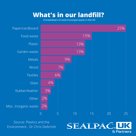 whats in our landfill