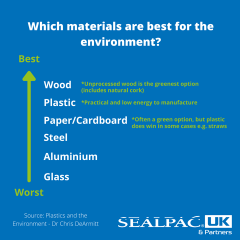 which materials are best for the environment